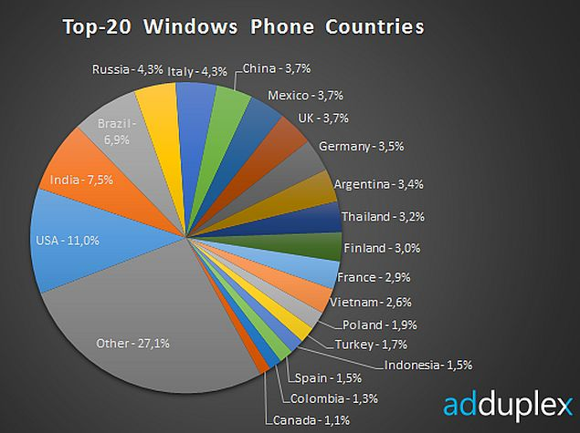 India Ranks as the Second Largest Market for Windows Phone: AdDuplex