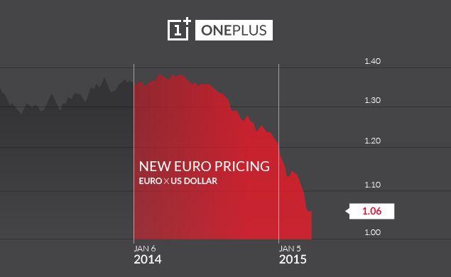 oneplus_one_euro_price_chart.jpg
