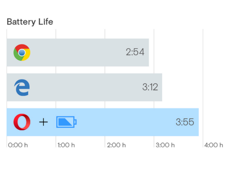 Opera Says Its Browser Provides Better Battery Life Than Microsoft's Edge