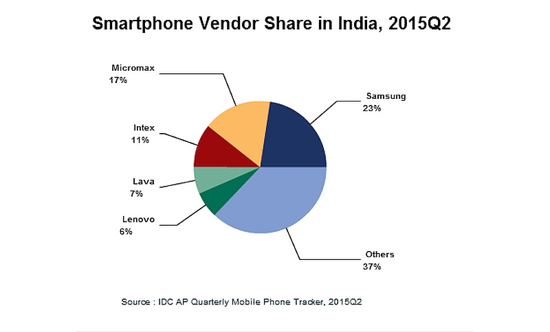 smartphone_shipments_q2_2015_idc.jpg