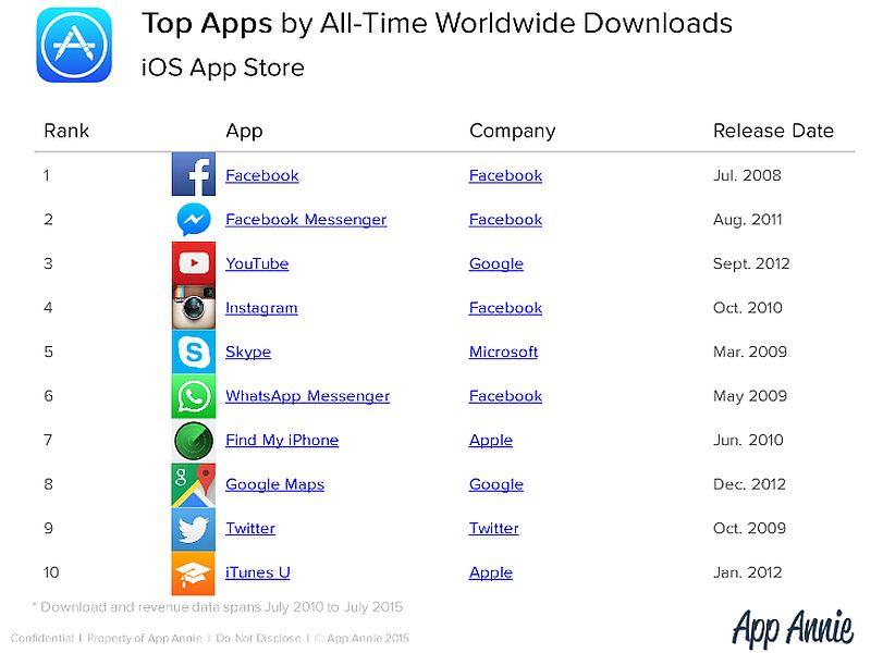 Facebook, candy crush saga top apple app store downloads: app.