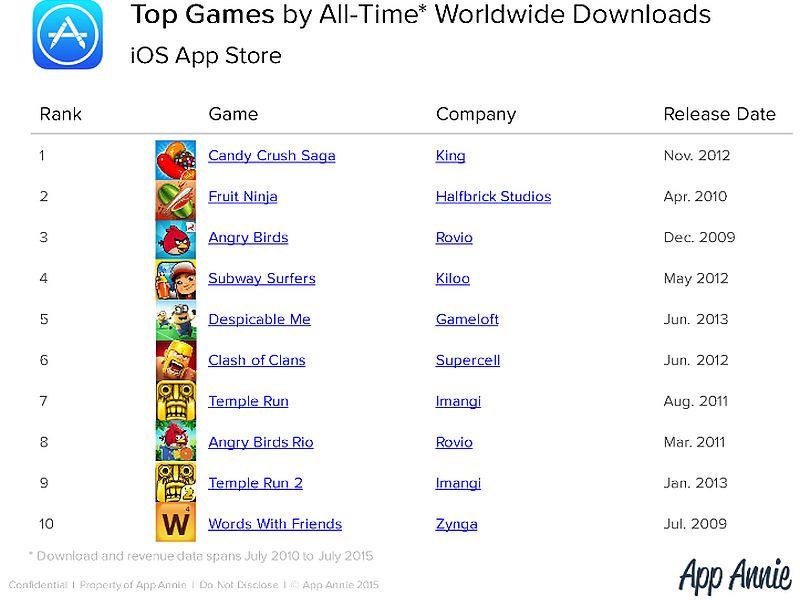 top_downloaded_games_app_annie_ios.jpg